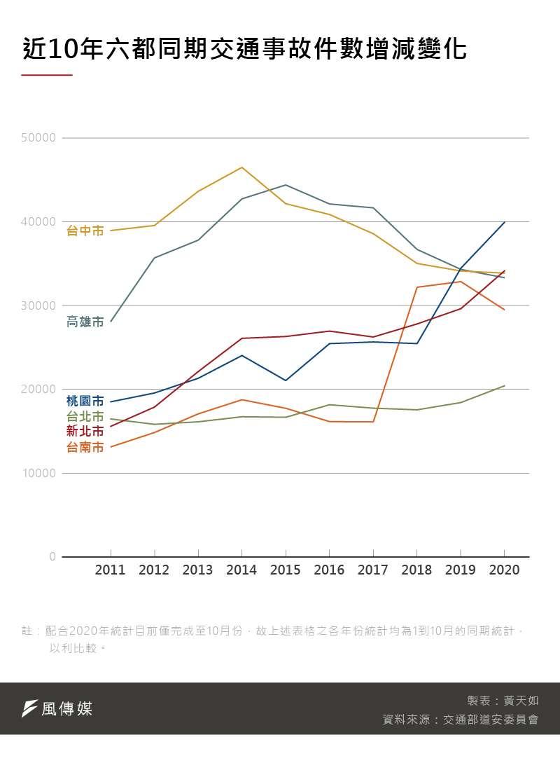 20200102-SMG0035-黃天如_C近10年六都同期交通事故件數增減變化