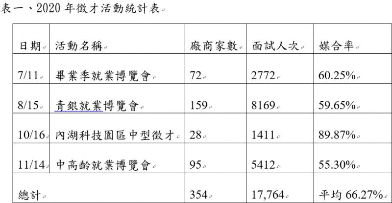 20200103-2020年北市徵才活動總覽表(台北市府提供)