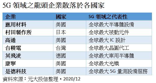 5G領域之龍頭企業散落於各國家。