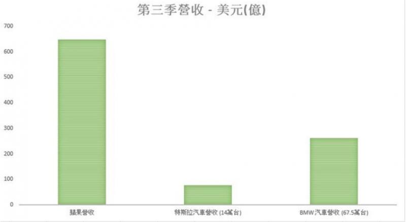 蘋果與車廠的營收對比。(圖/方格子提供)