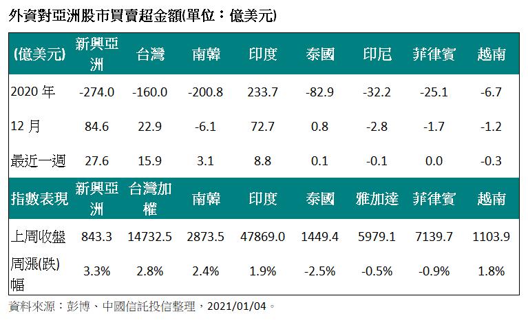 外資對亞洲股市買賣超金額(單位:億美元)