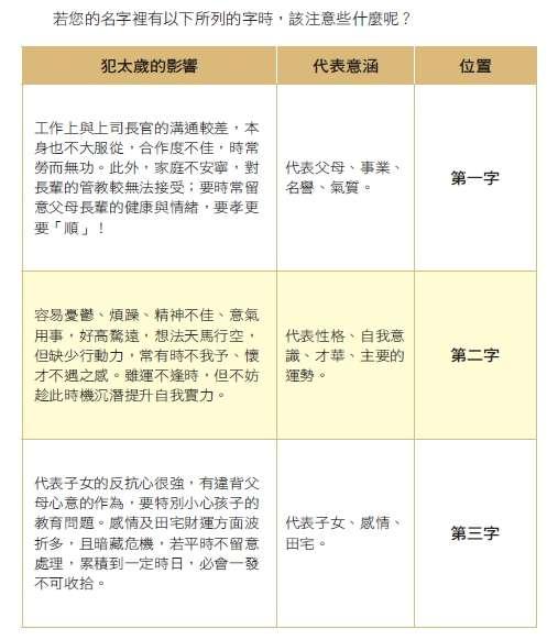 姓名犯太歲化解方法(圖/人類智庫)