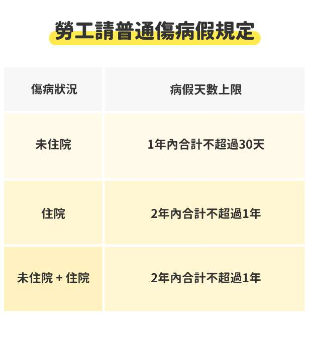 勞工請假規則第4條-勞工請病假規定彙整表格。(圖/518人力銀行)