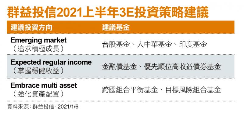 群益投信2021上半年3E投資策略建議