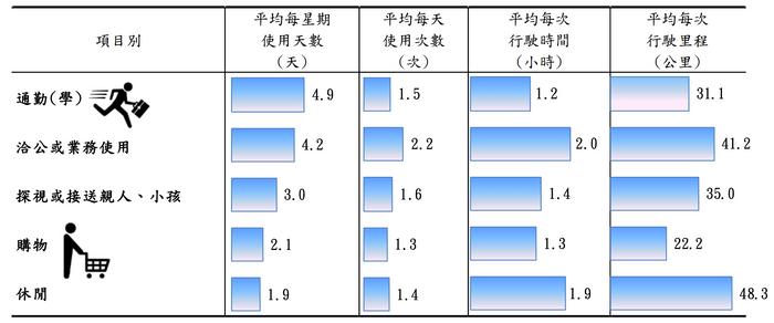 在台灣一般人有車都是通勤和接送親人為主,當然也有些人的目的是休閒娛樂。(圖/慢活夫妻投資理財提供)