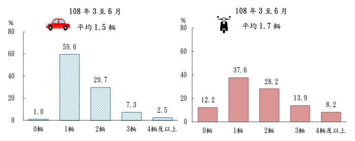 在台灣每個人平均會有1.5輛的汽車,平均每10.8年就會換新車。(圖/慢活夫妻投資理財提供)