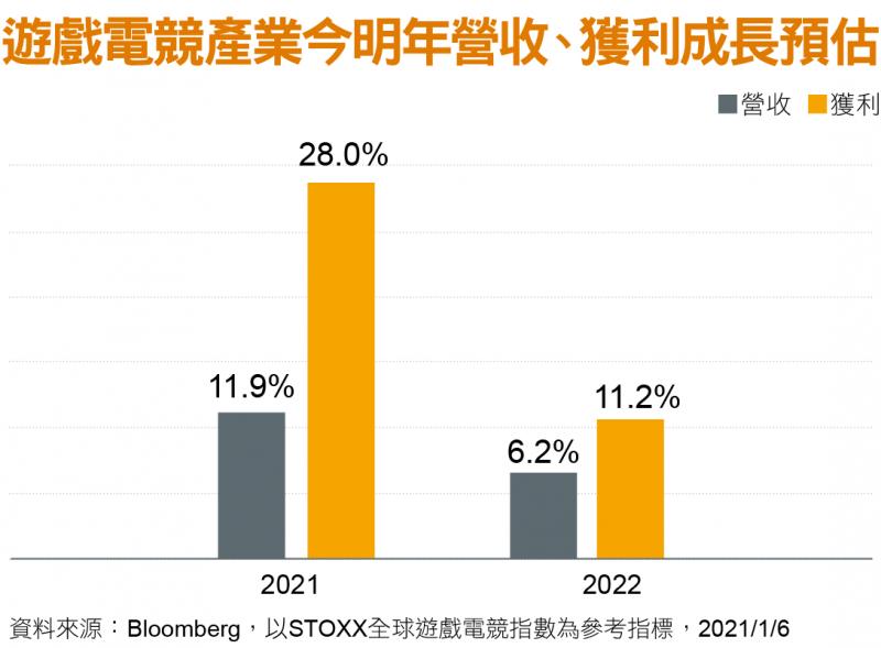 遊戲電競產業今明年營收、獲利成長預估
