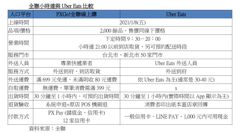 20210107-全聯小時達與Uber Eats比較(林喬慧)
