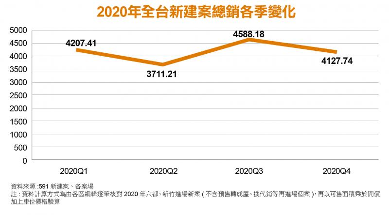 2020年全台新建案總銷各季變化