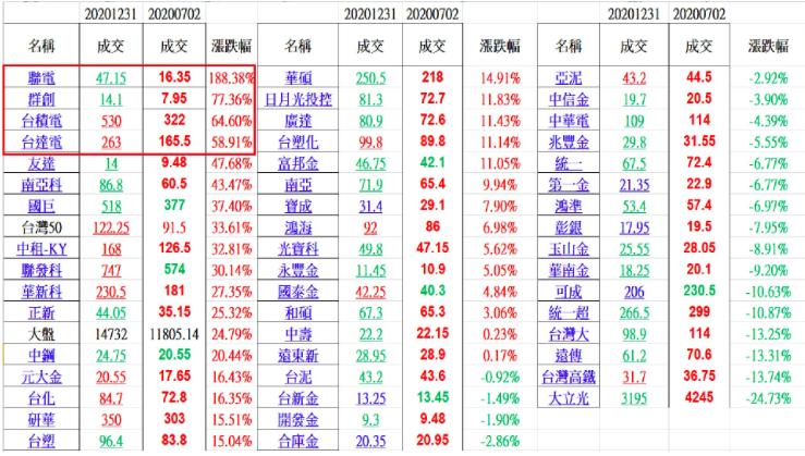 20200702~20201231台灣五十成份股半年漲跌幅。(圖/方格子Vocus)