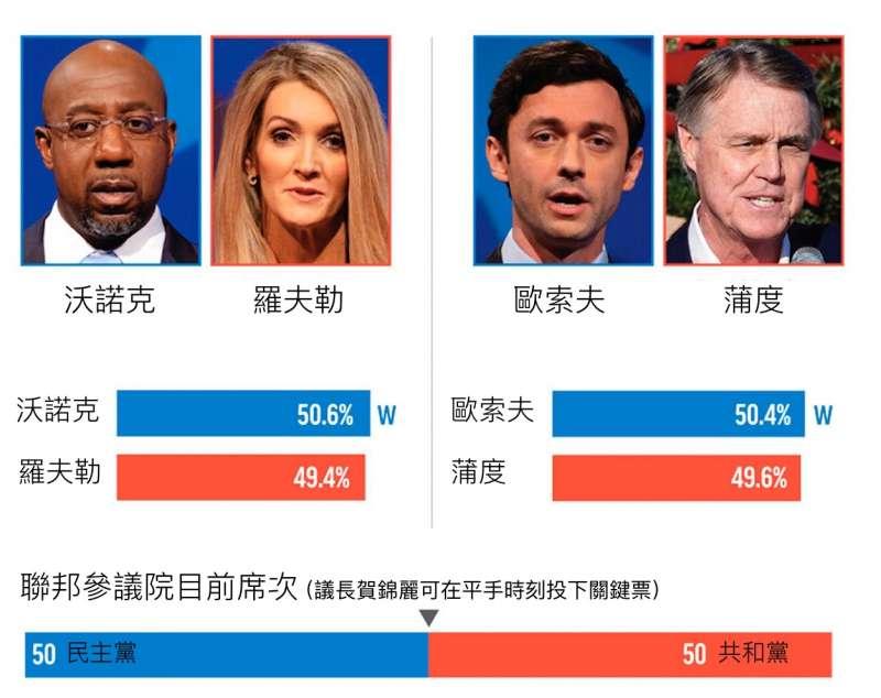 喬治亞州參議員決選結果。(圖:美聯社)