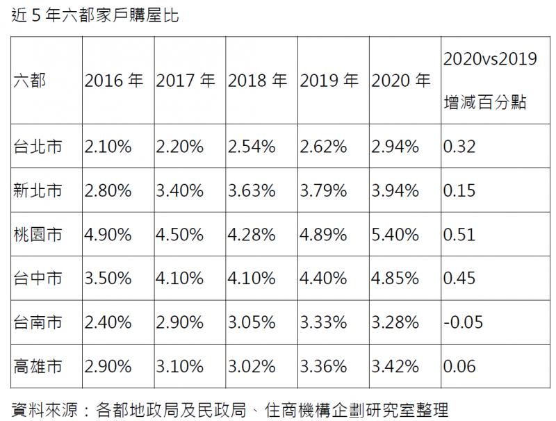 20210108-近5年六都家戶購屋比。(住商機構提供)
