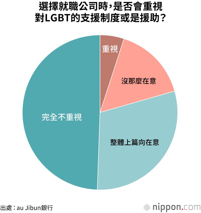 選擇就職公司時,有近8成的人其實不太在意是否公司有相關支援制度。(圖片來源:nippon.com)