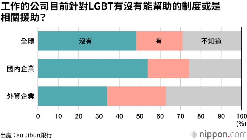 根據au Jibun銀行的問捐調查,將近48.3%的受試者回答公司目前沒有針對LGBT能幫助的制度或是相關援助。(圖片來源:nippon.com)