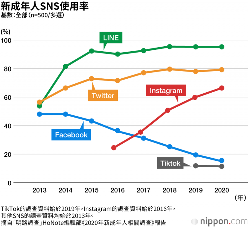 TikTok的調查資料始於2019年Instagam的調査資料始於2016年, 其他SNS的調查資料均始於2013年。(圖片來源:nippon.com)