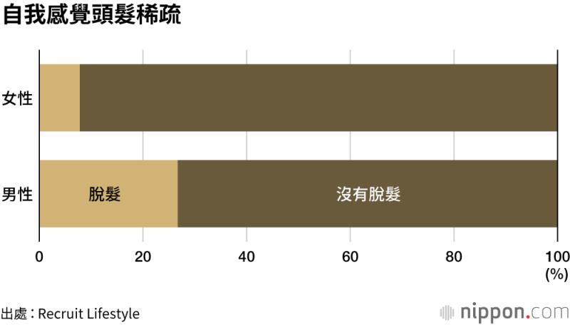日本男女自我感覺頭髮稀疏的比例(圖片來源:nippon.com)