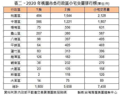 2020年桃園市各行政區小宅交易量排行榜。(台灣房屋提供)