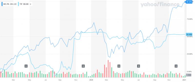 LVMH作為併購要約方,股價表現較Tiffany明顯強勢(圖片來源:Yahoo Finance)