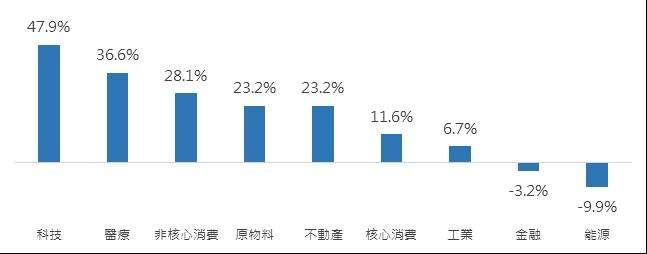 2020年亞股主要產業指數表現。(資料來源:Bloomberg,以MSCI亞太各產業指數表現為參考指標,2021/1/11)