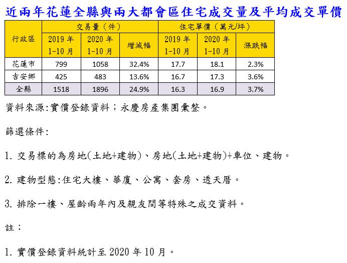 20210111-近2年花蓮全縣與兩大都會區住宅成交量及平均成交單價。(資料來源:實價登錄資料;永慶房產集團彙整)