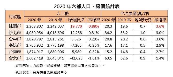 2020六都人口、房價統計表。(台灣房屋提供)