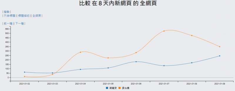 20210111-臉書粉專「聲量看政治」發布最新聲量,發現吳怡農近來聲量大漲,竟超越蔣萬安達2.43倍。(取自聲量看政治臉書)