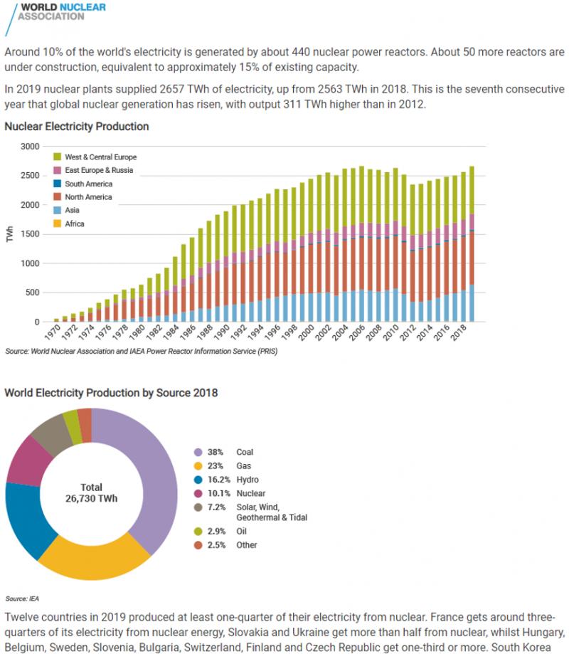 210111-每年核能增減趨勢與全球能源佔比(WNN報導)