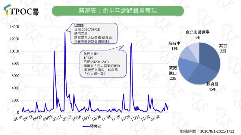 20210112-蔣萬安:近半年網路聲量表現。(QuickseeK快析輿情資料庫提供)