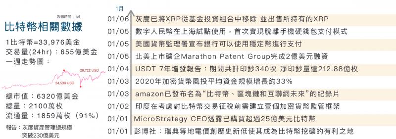 2021比特幣大事件 (圖/李可人)