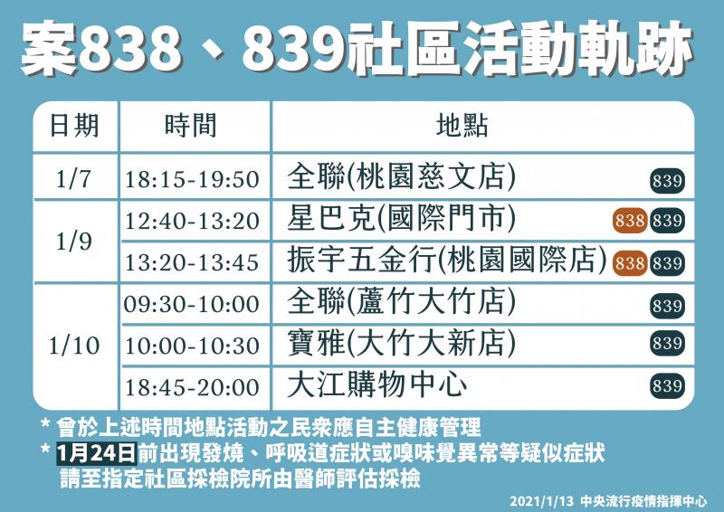 20210113-中央流行疫情指揮中心公布案838、839活動足跡。(指揮中心提供)