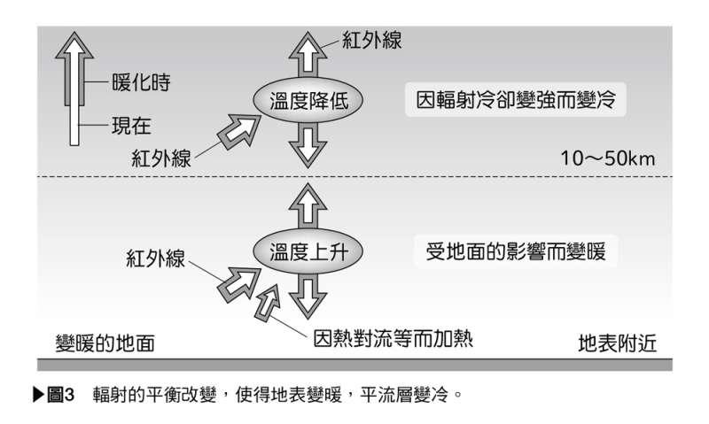 氣象術語事典-61(圖/東販出版提供)