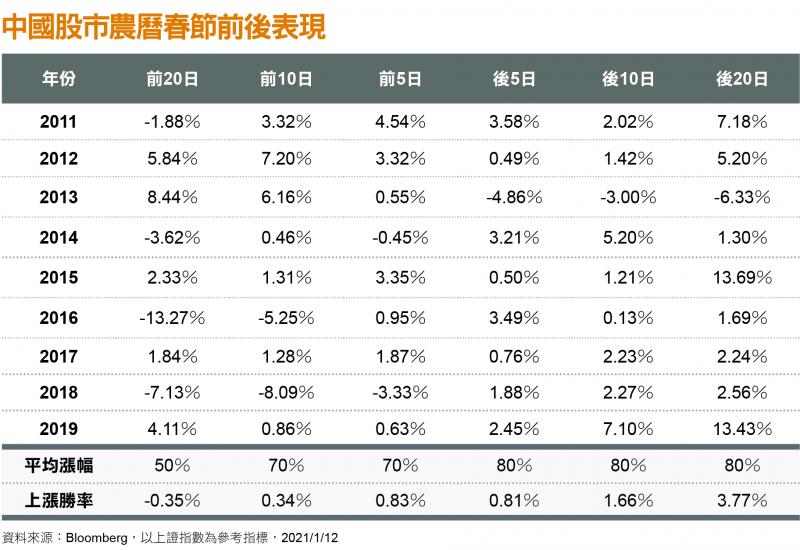 中國股市農曆春節前後表現