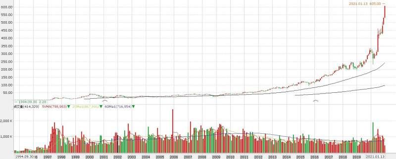 台積電股價站上6百元大關,掛牌27年來整整上漲275倍(圖片來源:永豐金證券e-leader)