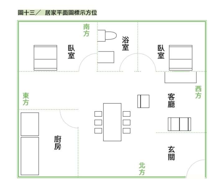 居家庭面圖標示方位。(圖/截自書中)