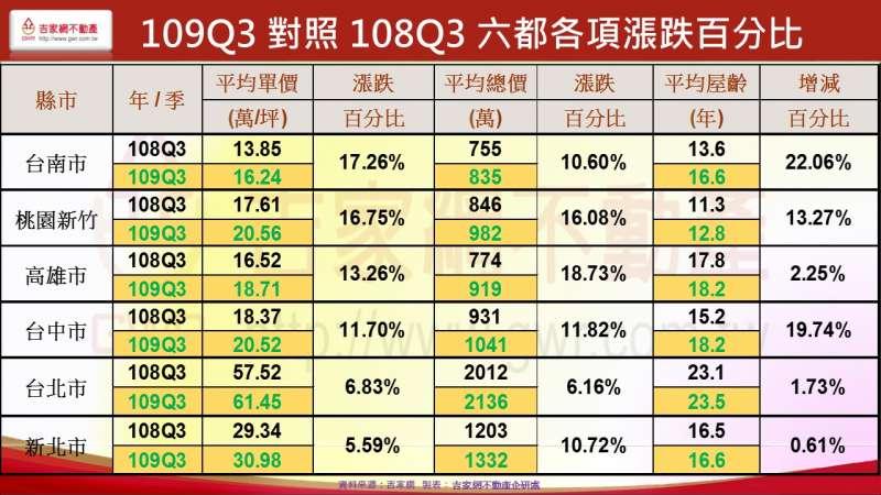 109Q3對照108Q3 六都各項漲跌百分比(吉家網提供)