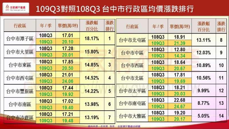 109Q3對照108Q3 台中市行政區均價漲跌排行(吉家網提供)