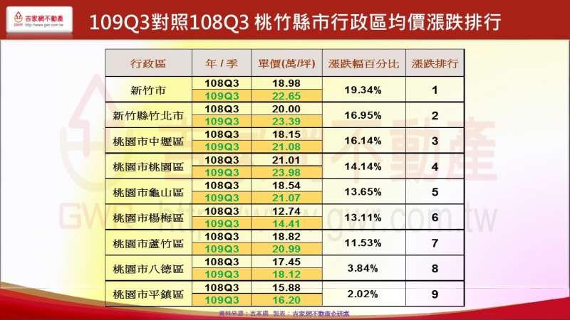 109Q3對照108Q3 桃竹縣市行政區均價漲跌排行(吉家網提供)