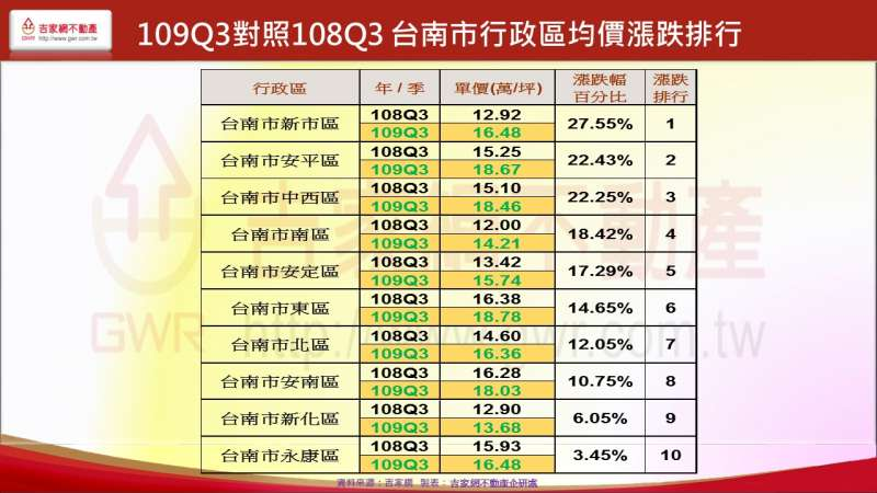 109Q3對照108Q3 台南市行政區均價漲跌排行(吉家網提供)