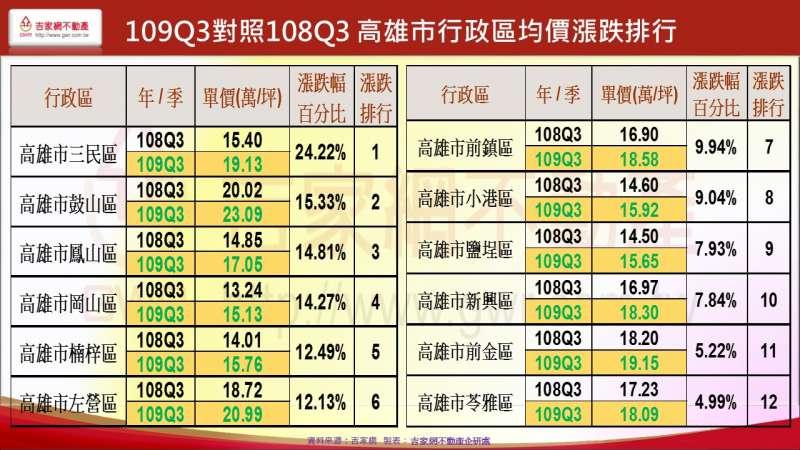 109Q3對照108Q3 高雄市行政區均價漲跌排行(吉家網提供)