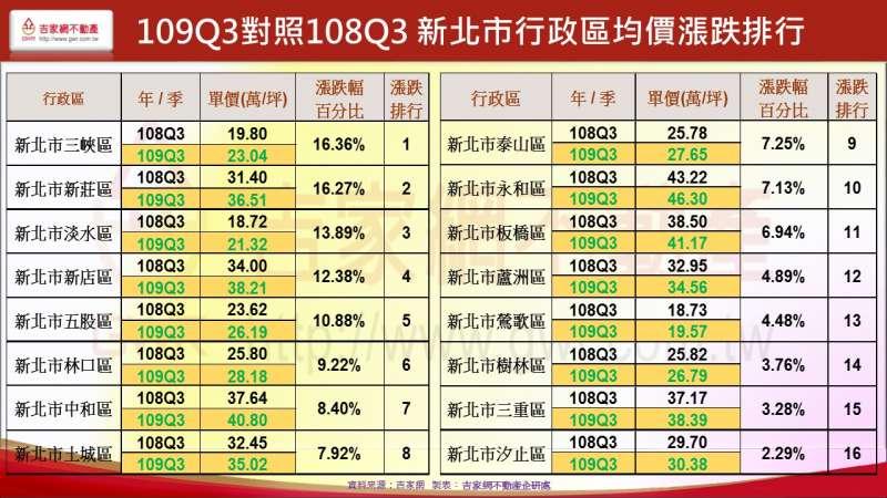 109Q3對照108Q3 新北市行政區均價漲跌排行(吉家網提供)