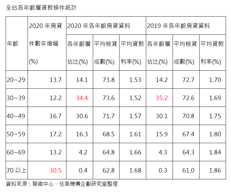 全台各年齡層貸款條件統計。