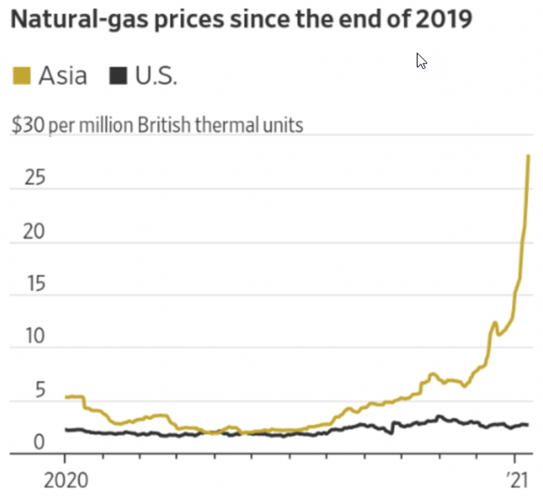210118-2020年全年到目前之全球氣價圖,其中黑缐為美國氣價,棕缐為亞洲液化天然氣價格。(陳立誠提供)