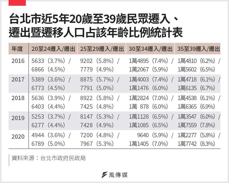 20210117-SMG0034-E01_b_台北市近5年20歲至39歲民眾遷入、遷出暨遷移人口占該年齡比例統計表