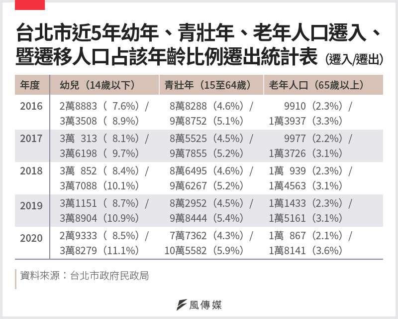 20210117-SMG0034-E01_c_台北市近5年幼年、青壯年、老年人口遷入、暨遷移人口占該年齡比例遷出統計表(遷入-遷出)