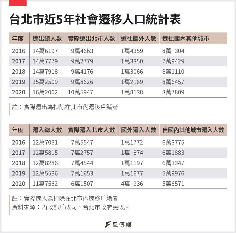 20210117-SMG0034-E01_a_台北市近5年社會遷移人口統計表