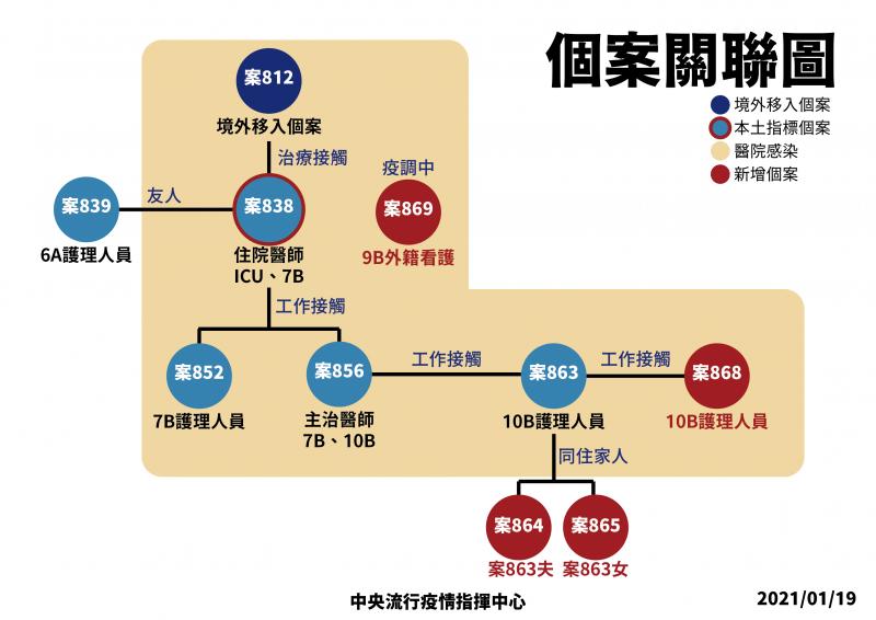20210119-部立桃園醫院院內群聚關聯圖。(中央流行疫情指揮中心提供)