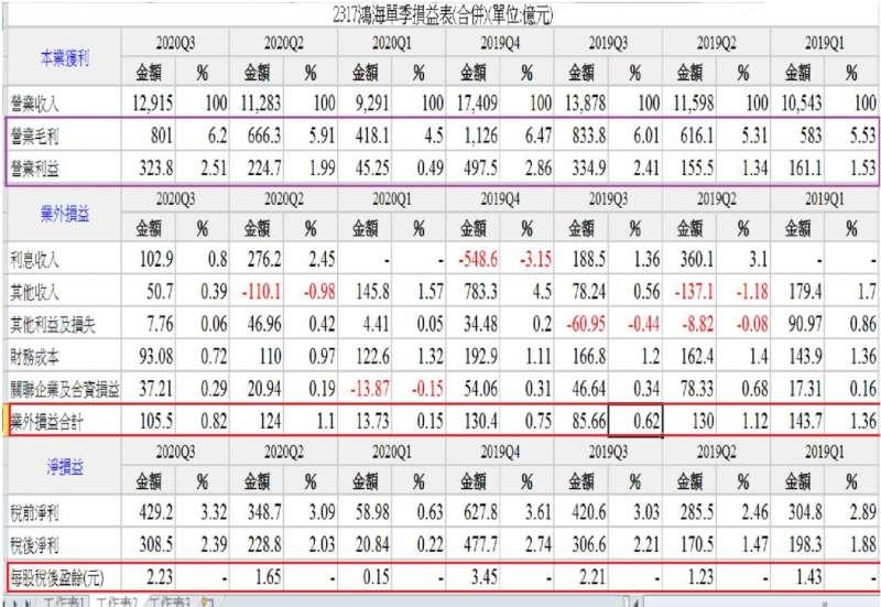 鴻海近七季損益表。(圖/方格子提供)