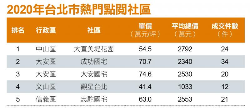 2020年台北市熱門點閱社區