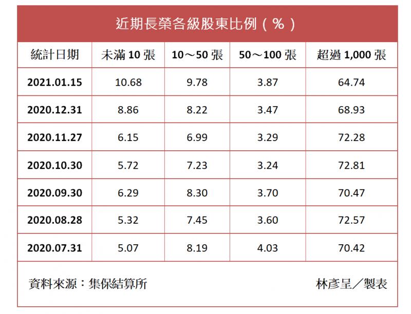 近期長榮各級股東比例。
