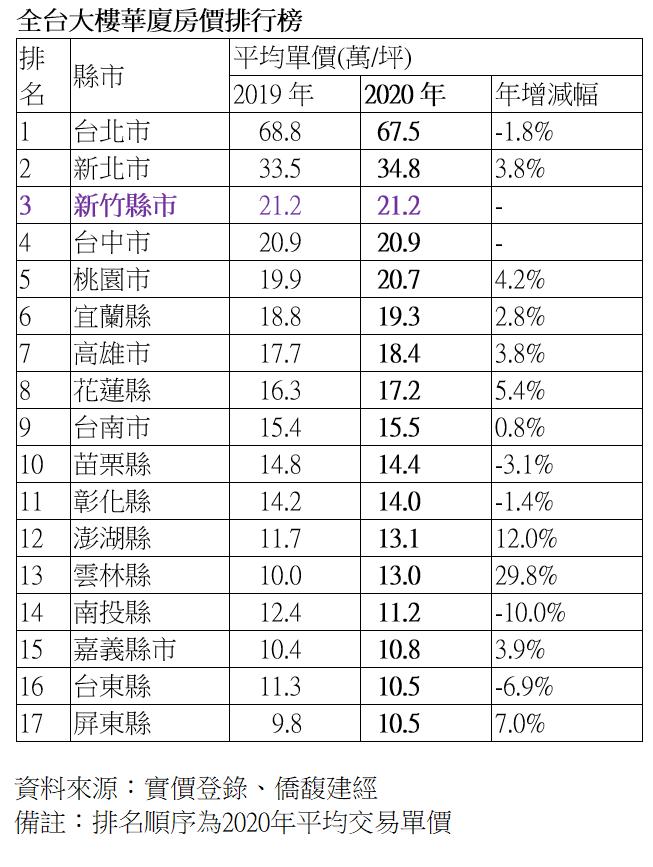 20210122-房仲業者根據實價資料統計單價與總價後發現,全台單價高為台北市,第二高是新北市,第三高價為新竹縣市,每坪達21.2萬。(資料來源:實價登錄、僑馥建經)
